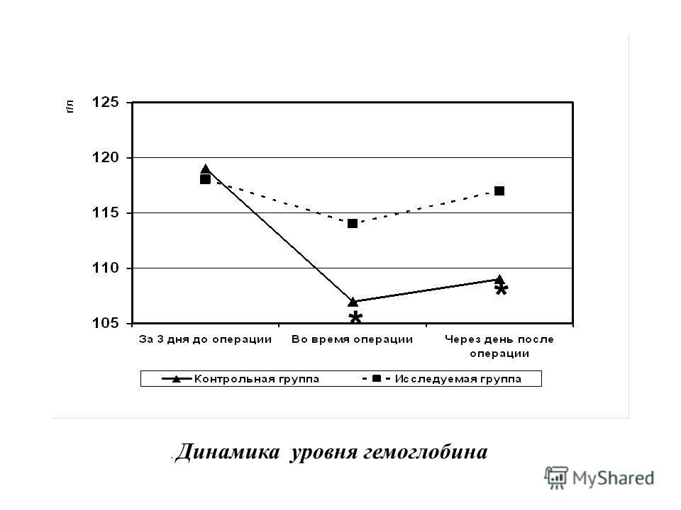 . Динамика уровня гемоглобина