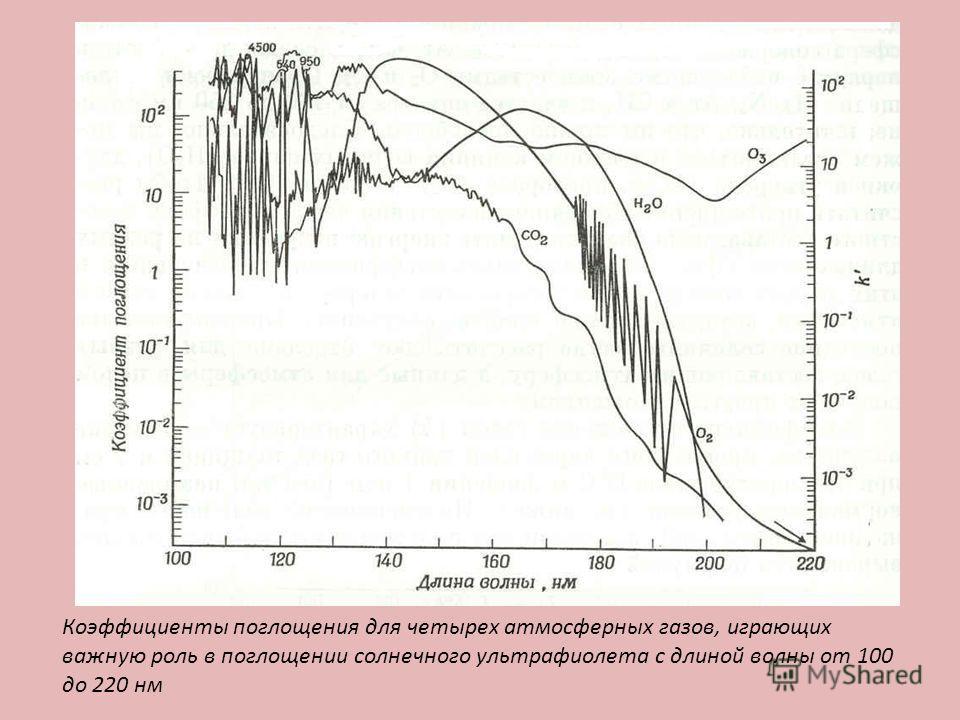 Коэффициенты поглощения для четырех атмосферных газов, играющих важную роль в поглощении солнечного ультрафиолета с длиной волны от 100 до 220 нм