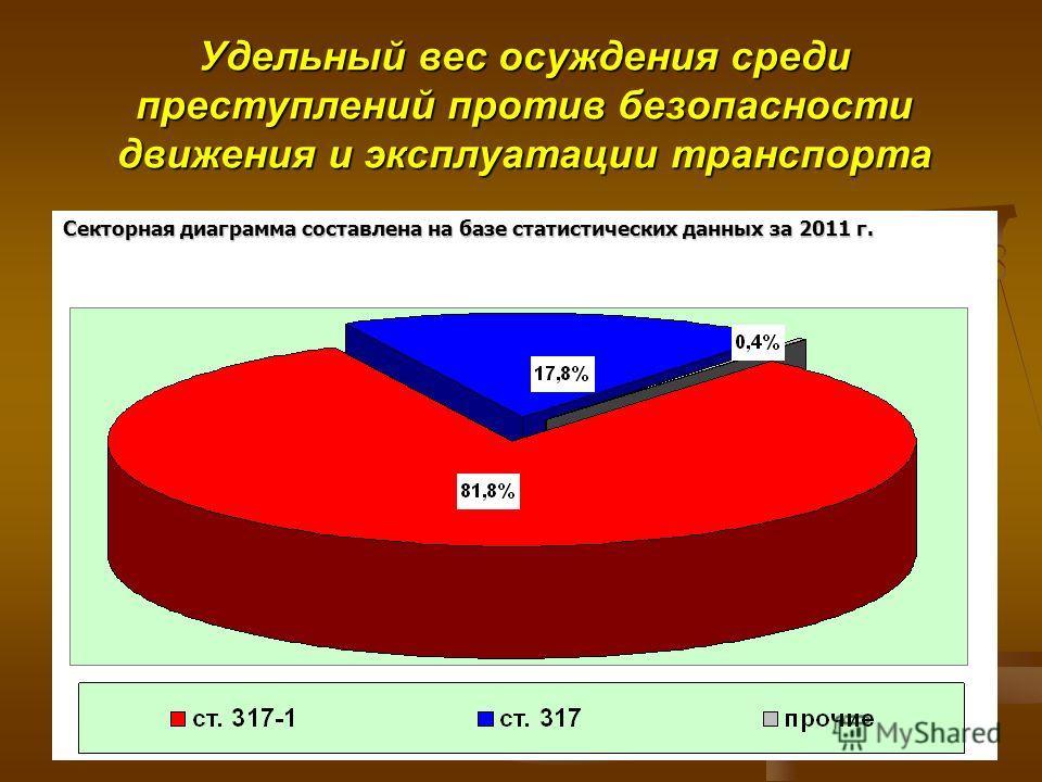 4 Удельный вес осуждения среди преступлений против безопасности движения и эксплуатации транспорта Секторная диаграмма составлена на базе статистических данных за 2011 г.
