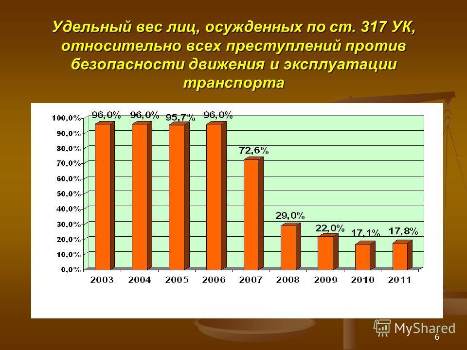6 Удельный вес лиц, осужденных по ст. 317 УК, относительно всех преступлений против безопасности движения и эксплуатации транспорта
