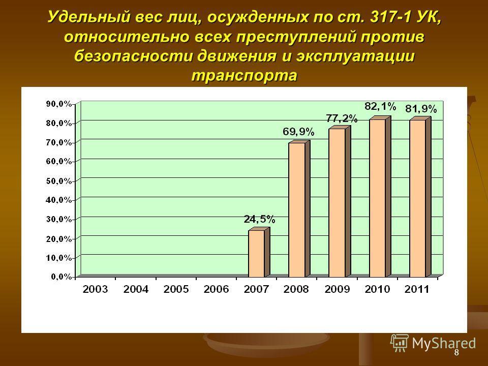 8 Удельный вес лиц, осужденных по ст. 317-1 УК, относительно всех преступлений против безопасности движения и эксплуатации транспорта