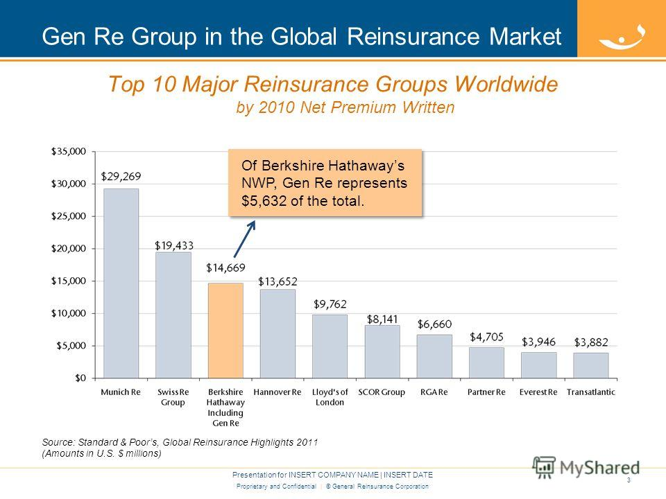 Proprietary and Confidential | © General Reinsurance Corporation Gen Re Group in the Global Reinsurance Market Presentation for INSERT COMPANY NAME | INSERT DATE 3 Top 10 Major Reinsurance Groups Worldwide by 2010 Net Premium Written Source: Standard