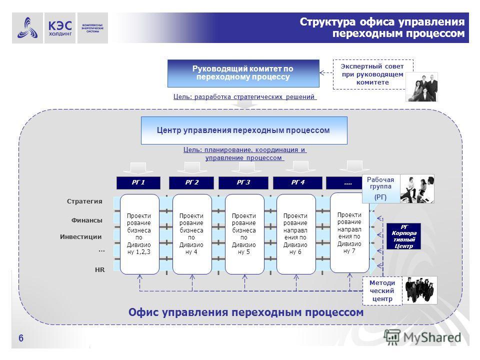 6 Структура офиса управления переходным процессом Руководящий комитет по переходному процессу Центр управления переходным процессом Цель: разработка стратегических решений Цель: планирование, координация и управление процессом Офис управления переход