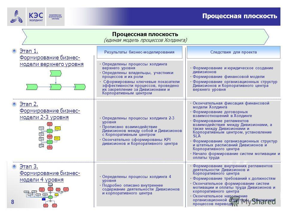 8 Процессная плоскость (единая модель процессов Холдинга) Этап 1. Формирование бизнес- модели верхнего уровня Определены процессы холдинга верхнего уровня Определены владельцы, участники процессов и их роли Сформированы ключевые показатели эффективно