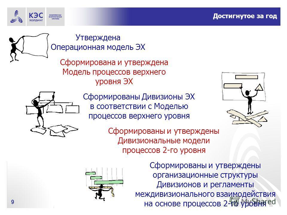 9 Достигнутое за год Утверждена Операционная модель ЭХ Сформирована и утверждена Модель процессов верхнего уровня ЭХ Сформированы Дивизионы ЭХ в соответствии с Моделью процессов верхнего уровня Сформированы и утверждены Дивизиональные модели процессо