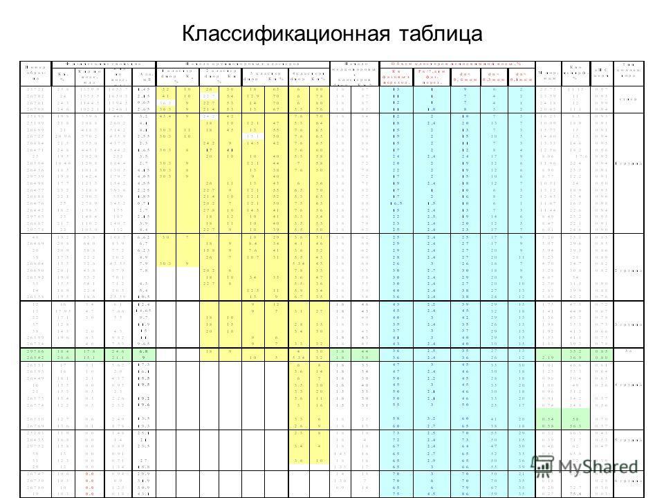 Классификационная таблица