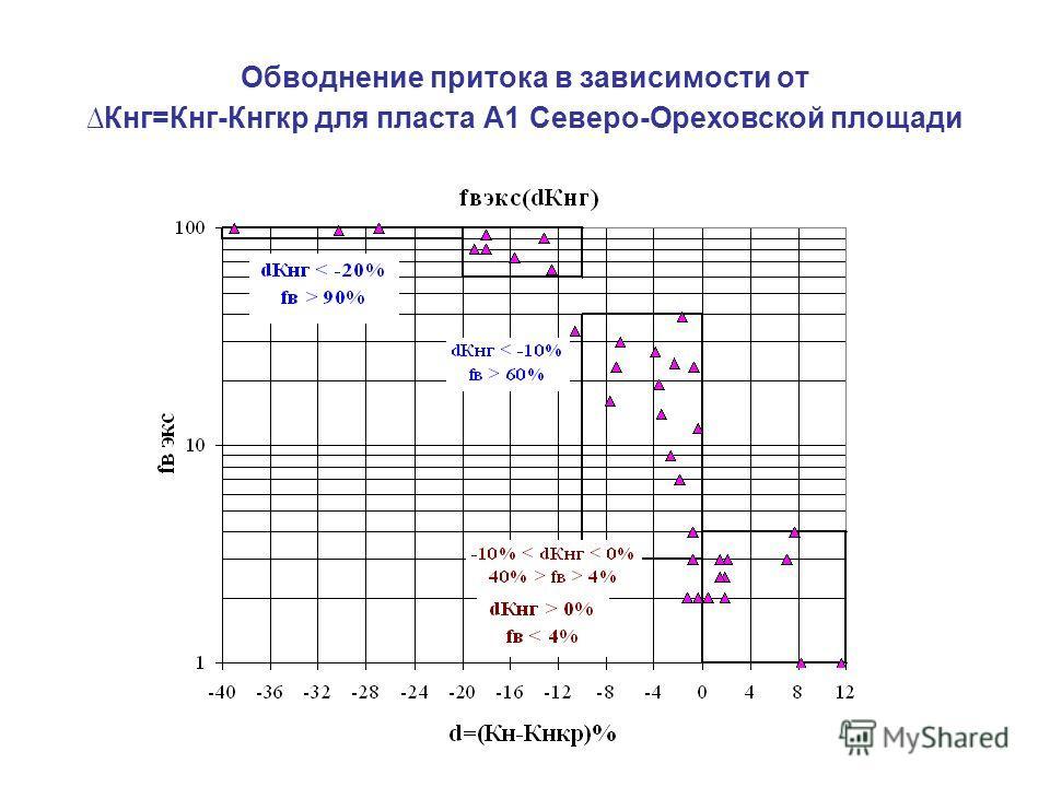 Обводнение притока в зависимости отКнг=Кнг-Кнгкр для пласта А1 Северо-Ореховской площади