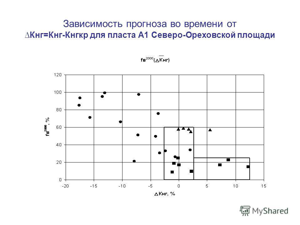 Зависимость прогноза во времени отКнг=Кнг-Кнгкр для пласта А1 Северо-Ореховской площади