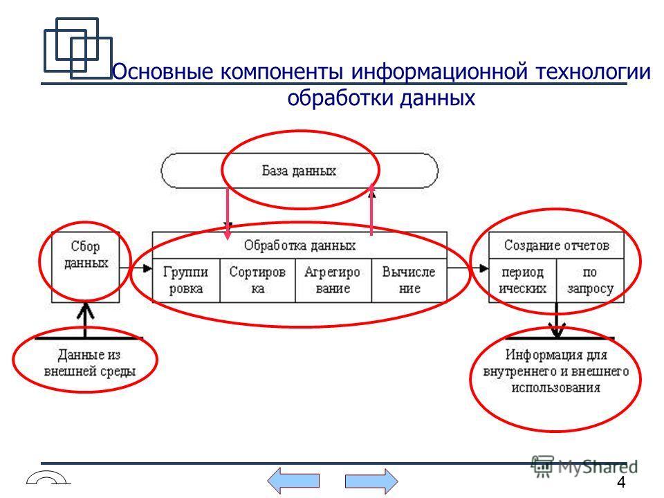 4 Основные компоненты информационной технологии обработки данных