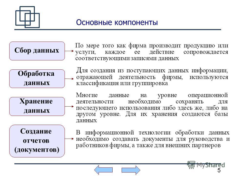 5 Основные компоненты Сбор данных Обработка данных Создание отчетов (документов) Хранение данных По мере того как фирма производит продукцию или услуги, каждое ее действие сопровождается соответствующими записями данных Д ля создания из поступающих д