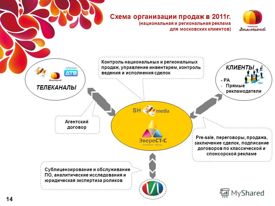 КЛИЕНТЫ Телеканалы ТЕЛЕКАНАЛЫ SH Схема организации продаж в 2011г. (национальная и региональная реклама для московских клиентов) Pre-sale, переговоры, продажа, заключение сделок, подписание договоров по классической и спонсорской рекламе Агентский до