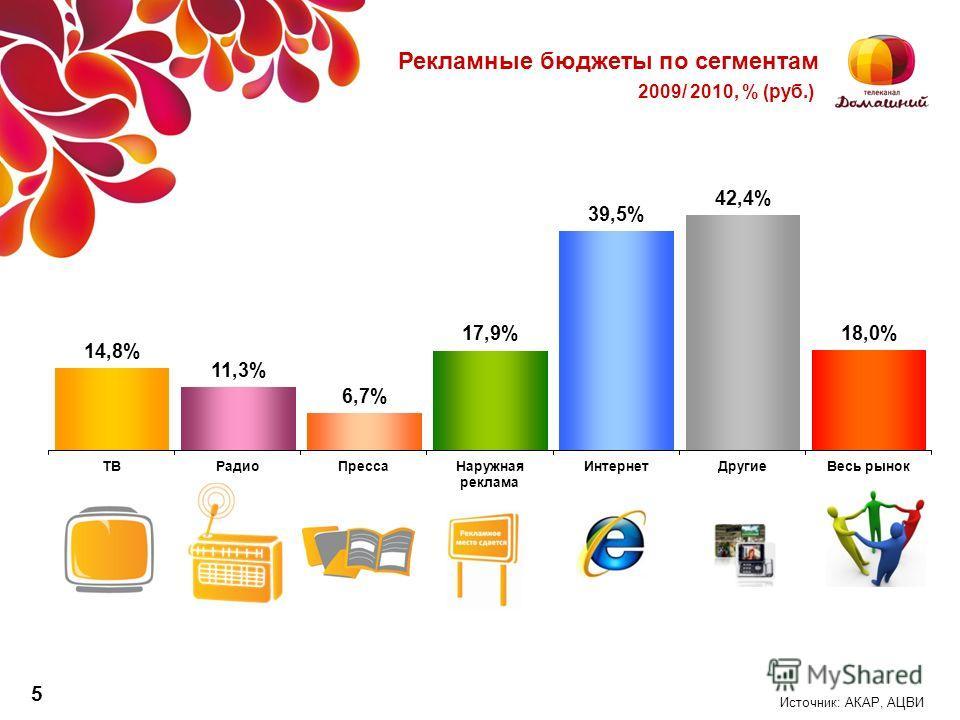 Источник: АКАР, АЦВИ Рекламные бюджеты по сегментам 2009/ 2010, % (руб.) 5