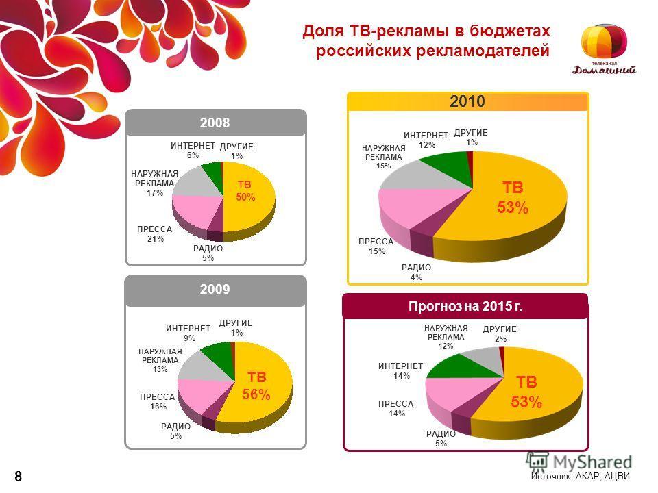 Доля ТВ-рекламы в бюджетах российских рекламодателей ТВ 50% РАДИО 5% ПРЕССА 21% НАРУЖНАЯ РЕКЛАМА 17% ИНТЕРНЕТ 6% ДРУГИЕ 1% 2008 РАДИО 5% ПРЕССА 16% НАРУЖНАЯ РЕКЛАМА 13% ИНТЕРНЕТ 9% ДРУГИЕ 1% ТВ 56% 2010 2009 РАДИО 4% ПРЕССА 15% НАРУЖНАЯ РЕКЛАМА 15% И