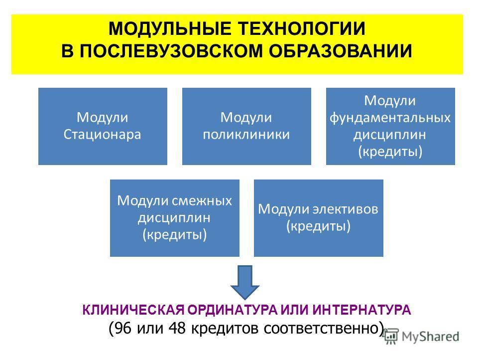 МОДУЛЬНЫЕ ТЕХНОЛОГИИ В ПОСЛЕВУЗОВСКОМ ОБРАЗОВАНИИ Модули Стационара Модули поликлиники Модули фундаментальных дисциплин (кредиты) Модули смежных дисциплин (кредиты) Модули элективов (кредиты) КЛИНИЧЕСКАЯ ОРДИНАТУРА ИЛИ ИНТЕРНАТУРА (96 или 48 кредитов