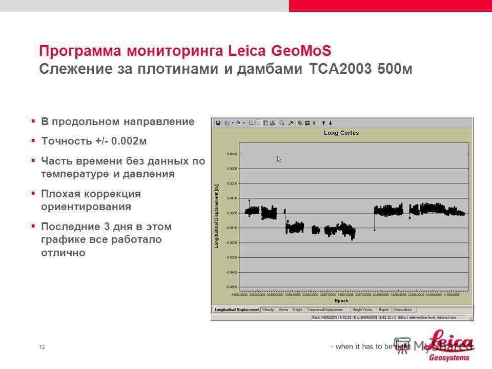 12 Программа мониторинга Leica GeoMoS Слежение за плотинами и дамбами TCA2003 500м В продольном направление Точность +/- 0.002м Часть времени без данных по температуре и давления Плохая коррекция ориентирования Последние 3 дня в этом графике все рабо