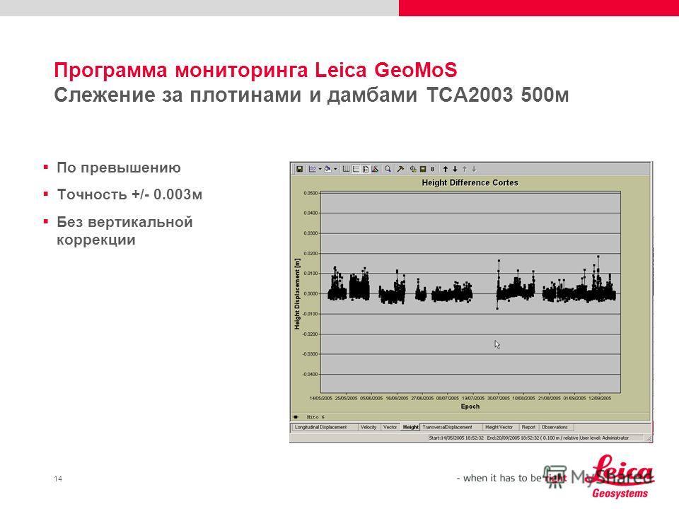 14 Программа мониторинга Leica GeoMoS Слежение за плотинами и дамбами TCA2003 500м По превышению Точность +/- 0.003м Без вертикальной коррекции
