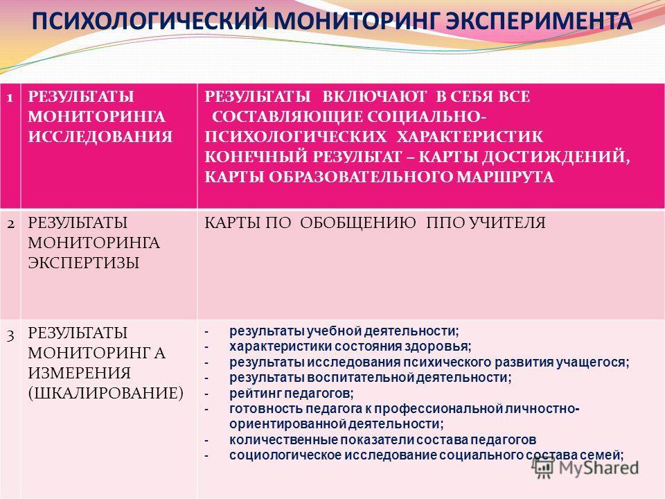 ПСИХОЛОГИЧЕСКИЙ МОНИТОРИНГ ЭКСПЕРИМЕНТА 1РЕЗУЛЬТАТЫ МОНИТОРИНГА ИССЛЕДОВАНИЯ РЕЗУЛЬТАТЫ ВКЛЮЧАЮТ В СЕБЯ ВСЕ СОСТАВЛЯЮЩИЕ СОЦИАЛЬНО- ПСИХОЛОГИЧЕСКИХ ХАРАКТЕРИСТИК КОНЕЧНЫЙ РЕЗУЛЬТАТ – КАРТЫ ДОСТИЖДЕНИЙ, КАРТЫ ОБРАЗОВАТЕЛЬНОГО МАРШРУТА 2РЕЗУЛЬТАТЫ МОНИ
