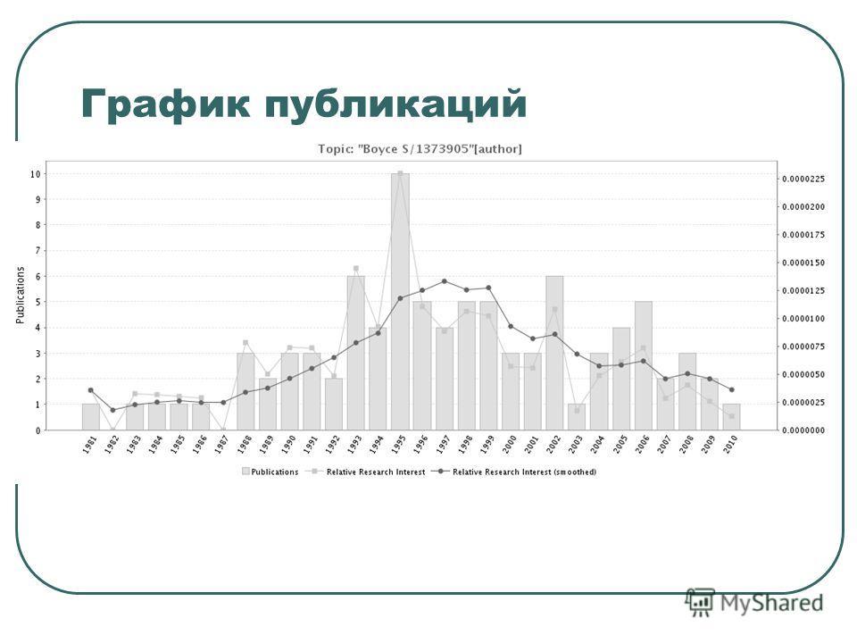 График публикаций