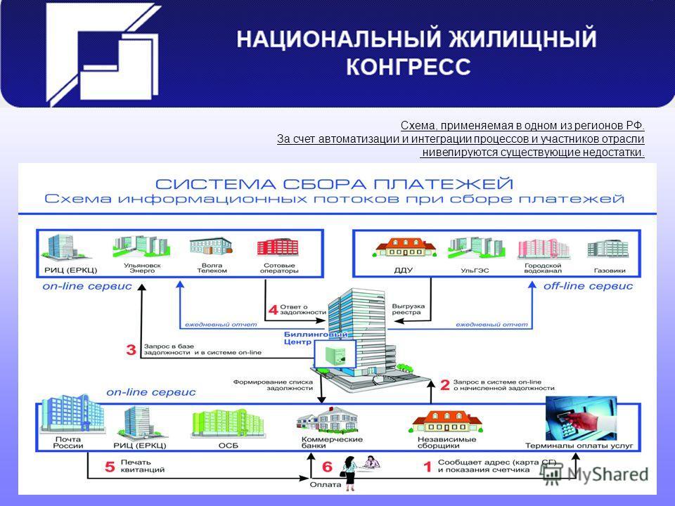 Схема, применяемая в одном из регионов РФ. За счет автоматизации и интеграции процессов и участников отрасли нивелируются существующие недостатки.