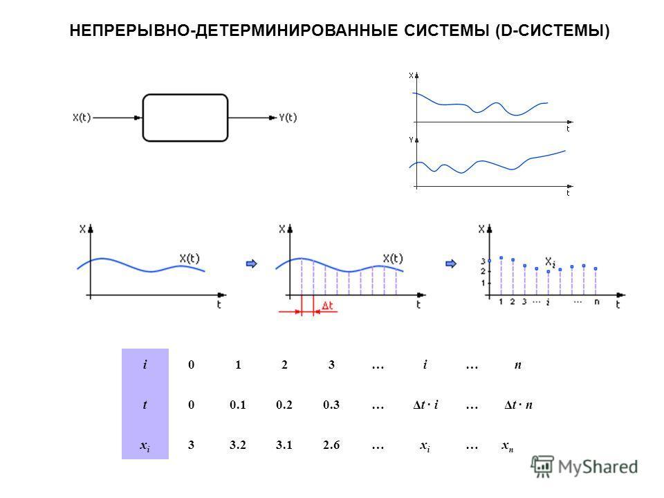 НЕПРЕРЫВНО-ДЕТЕРМИНИРОВАННЫЕ СИСТЕМЫ (D-СИСТЕМЫ) i0123…i…n t00.10.20.3…Δt · i…Δt · n xixi 33.23.12.6…xixi …xnxn