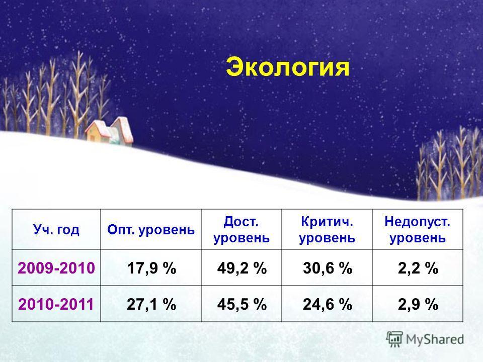 Экология Уч. годОпт. уровень Дост. уровень Критич. уровень Недопуст. уровень 2009-201017,9 %49,2 %30,6 %2,2 % 2010-201127,1 %45,5 %24,6 %2,9 %