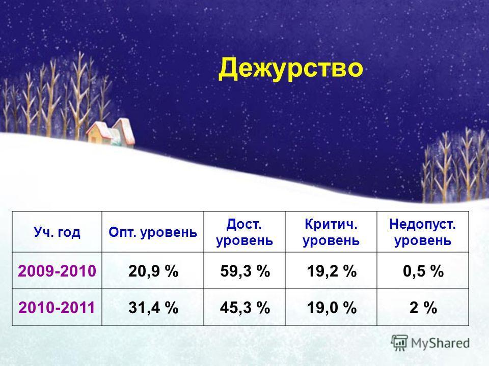 Дежурство Уч. годОпт. уровень Дост. уровень Критич. уровень Недопуст. уровень 2009-201020,9 %59,3 %19,2 %0,5 % 2010-201131,4 %45,3 %19,0 %2 %