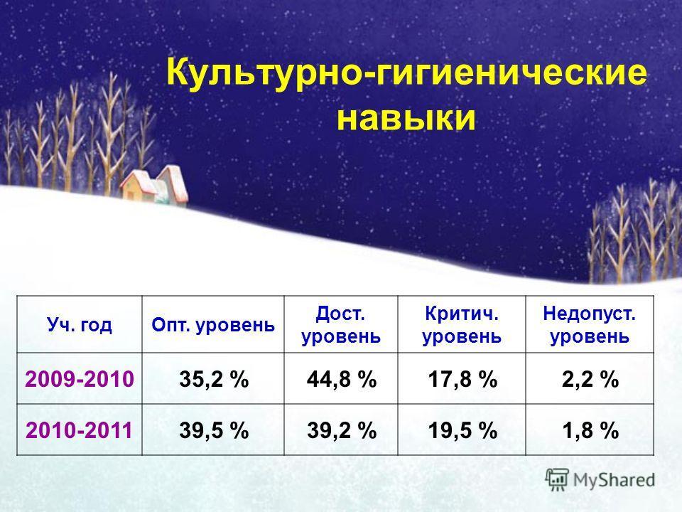 Культурно-гигиенические навыки Уч. годОпт. уровень Дост. уровень Критич. уровень Недопуст. уровень 2009-201035,2 %44,8 %17,8 %2,2 % 2010-201139,5 %39,2 %19,5 %1,8 %