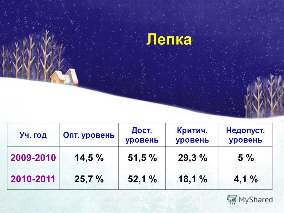 Лепка Уч. годОпт. уровень Дост. уровень Критич. уровень Недопуст. уровень 2009-201014,5 %51,5 %29,3 %5 % 2010-201125,7 %52,1 %18,1 %4,1 %