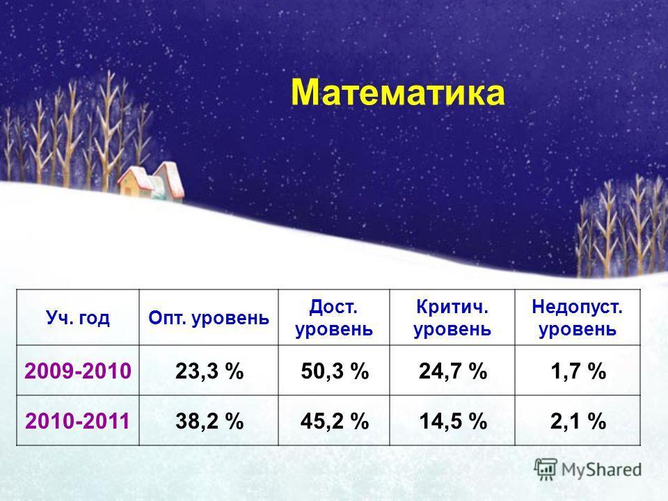 Математика Уч. годОпт. уровень Дост. уровень Критич. уровень Недопуст. уровень 2009-201023,3 %50,3 %24,7 %1,7 % 2010-201138,2 %45,2 %14,5 %2,1 %