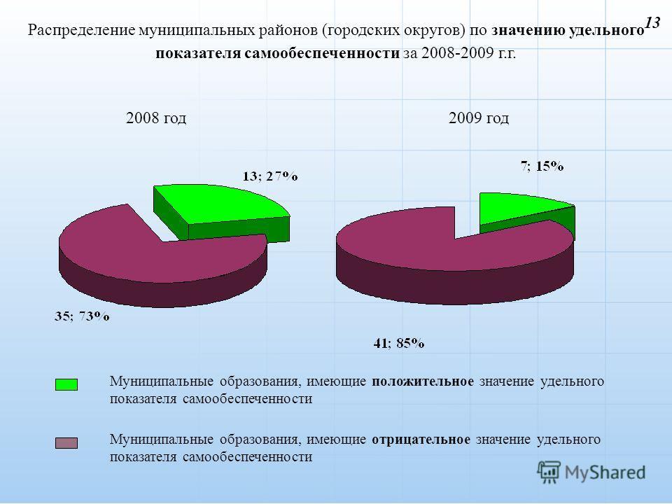 Распределение муниципальных районов (городских округов) по значению удельного показателя самообеспеченности за 2008-2009 г.г. 2008 год2009 год Муниципальные образования, имеющие положительное значение удельного показателя самообеспеченности Муниципал