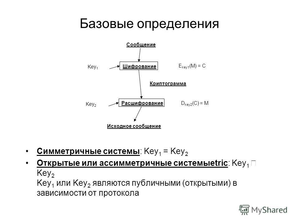 Базовые определения Симметричные системы: Key 1 = Key 2 Открытые или ассимметричные системыetric: Key 1 Key 2 Key 1 или Key 2 являются публичными (открытыми) в зависимости от протокола Шифрование Расшифрование Key 1 Key 2 Криптограмма E key1 (M) = C