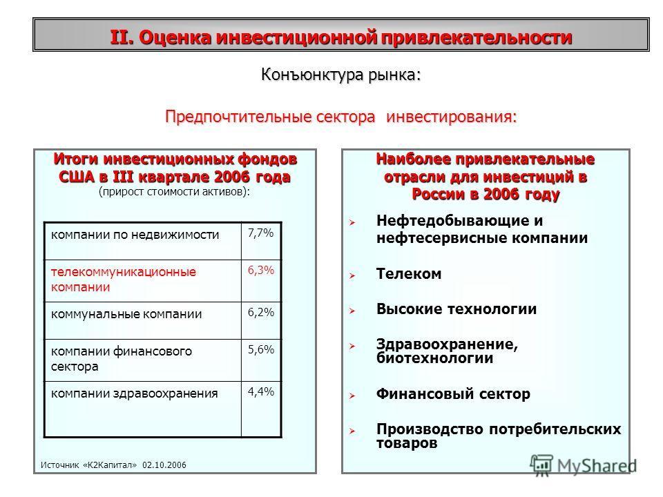 Предпочтительные сектора инвестирования: Итоги инвестиционных фондов США в III квартале 2006 года (прирост стоимости активов): Источник «К2Капитал» 02.10.2006 Наиболее привлекательные отрасли для инвестиций в России в 2006 году Нефтедобывающие и нефт