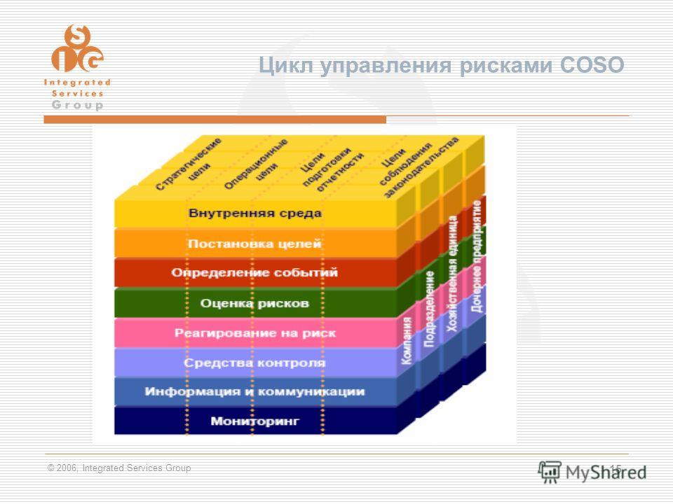 © 2006, Integrated Services Group 15 Цикл управления рисками COSO