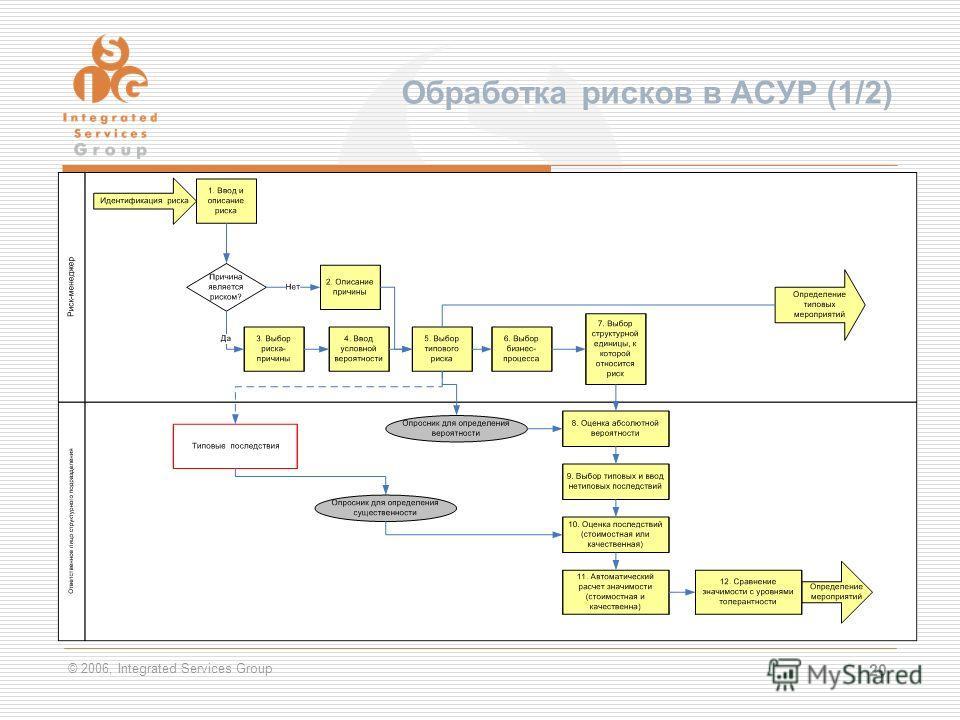 © 2006, Integrated Services Group 20 Обработка рисков в АСУР (1/2)