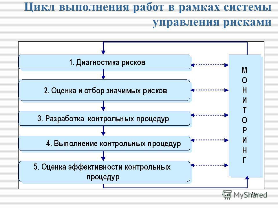 16 Цикл выполнения работ в рамках системы управления рисками