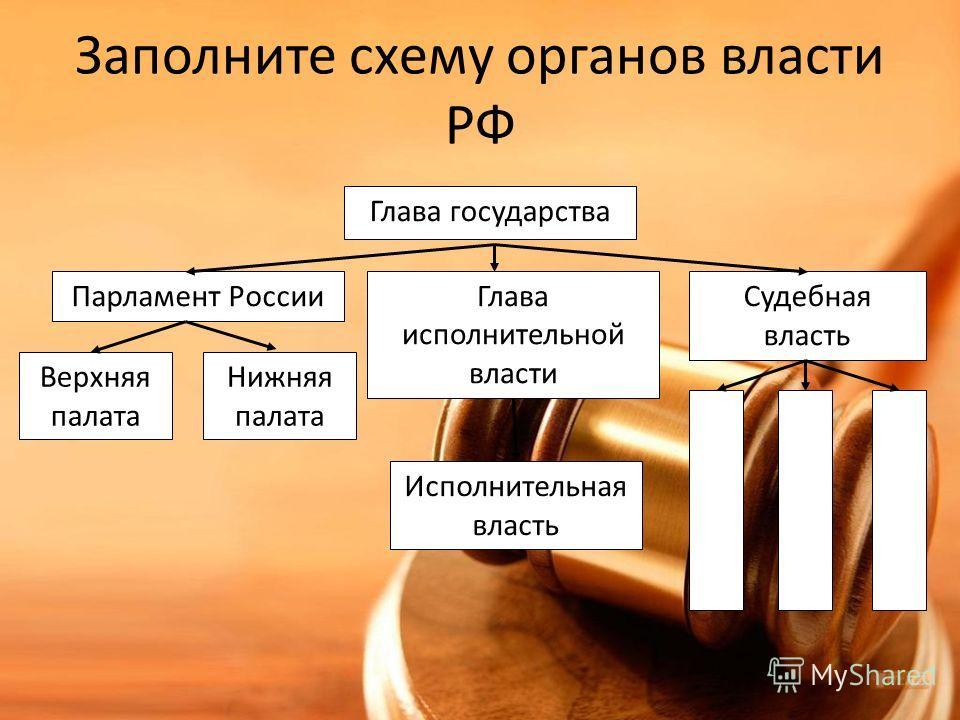 Схема глав государства