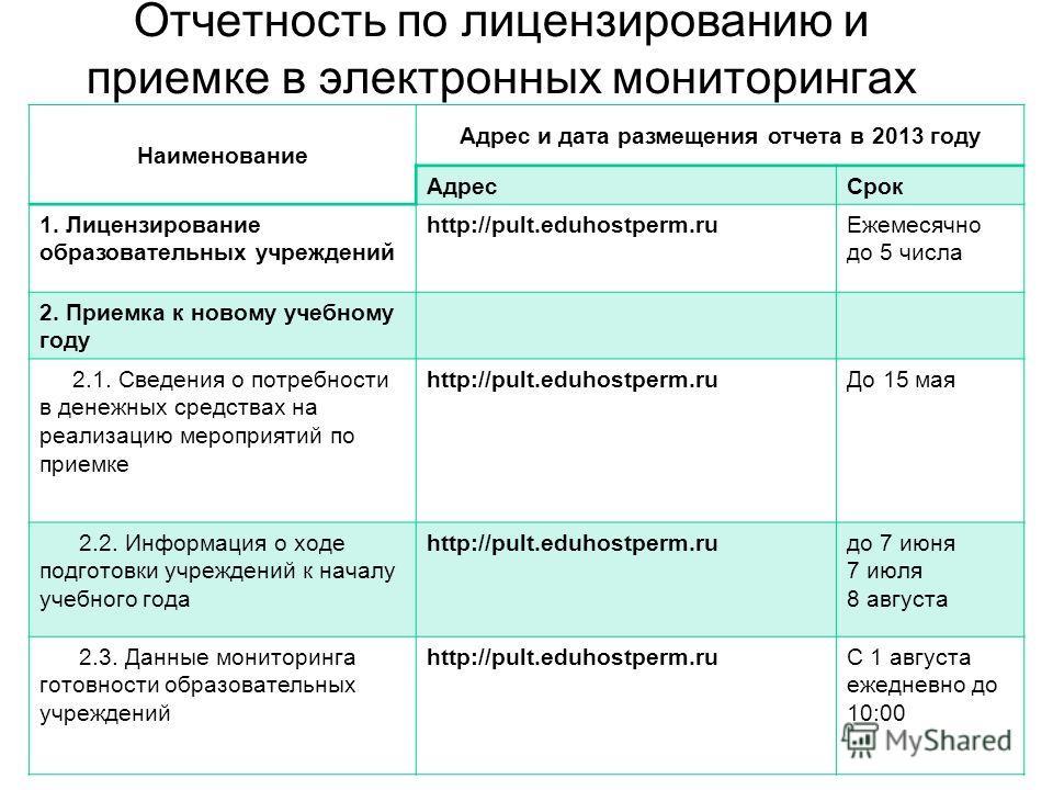 Отчетность по лицензированию и приемке в электронных мониторингах Наименование Адрес и дата размещения отчета в 2013 году АдресСрок 1. Лицензирование образовательных учреждений http://pult.eduhostperm.ruЕжемесячно до 5 числа 2. Приемка к новому учебн