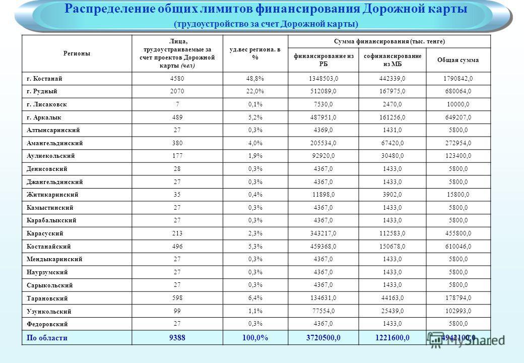 Регионы Лица, трудоустраиваемые за счет проектов Дорожной карты (чел) уд.вес региона. в % Сумма финансирования (тыс. тенге) финансирование из РБ софинансирование из МБ Общая сумма г. Костанай458048,8%1348503,0442339,01790842,0 г. Рудный207022,0%51208
