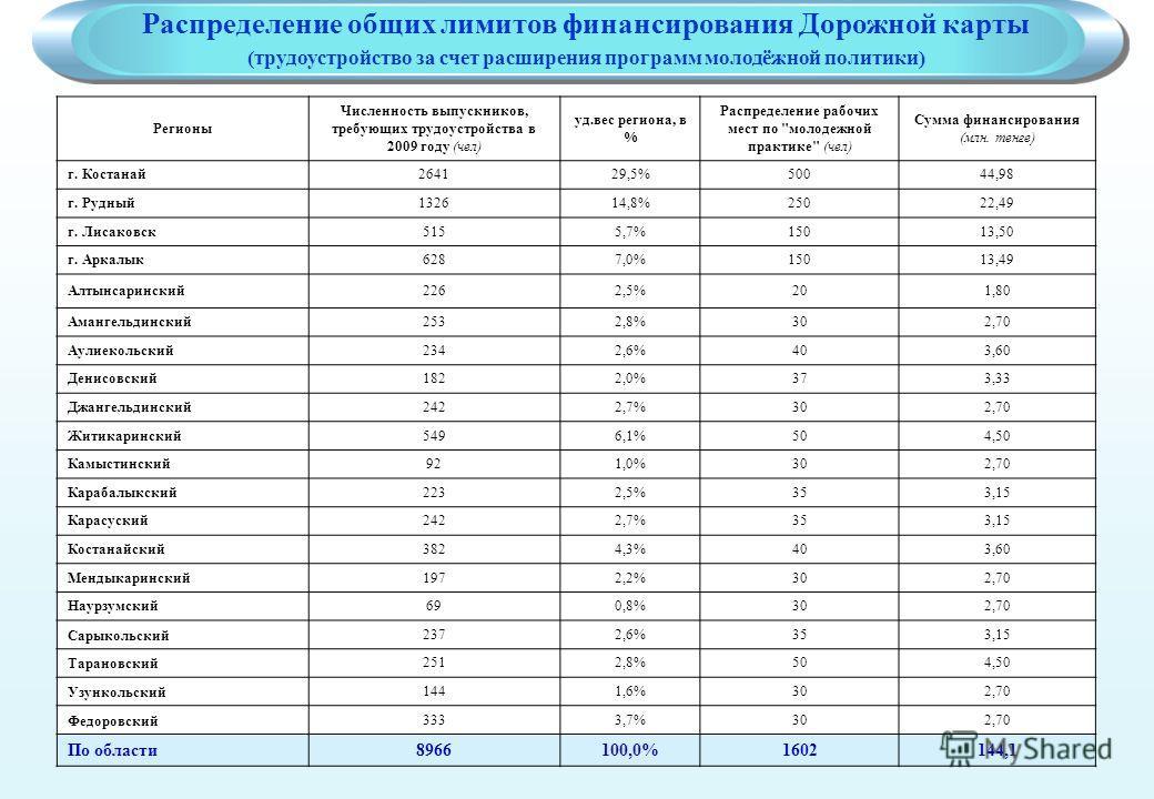 Регионы Численность выпускников, требующих трудоустройства в 2009 году (чел) уд.вес региона, в % Распределение рабочих мест по