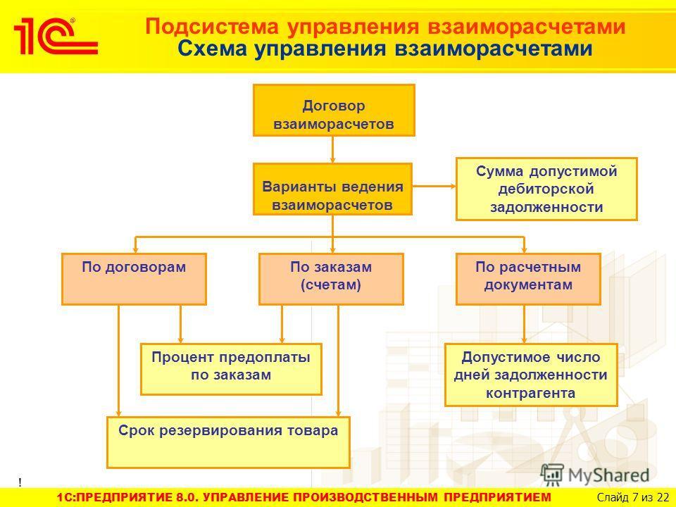 1C:ПРЕДПРИЯТИЕ 8.0. УПРАВЛЕНИЕ ПРОИЗВОДСТВЕННЫМ ПРЕДПРИЯТИЕМ Слайд 7 из 22 Подсистема управления взаиморасчетами Схема управления взаиморасчетами Договор взаиморасчетов Варианты ведения взаиморасчетов Сумма допустимой дебиторской задолженности По дог