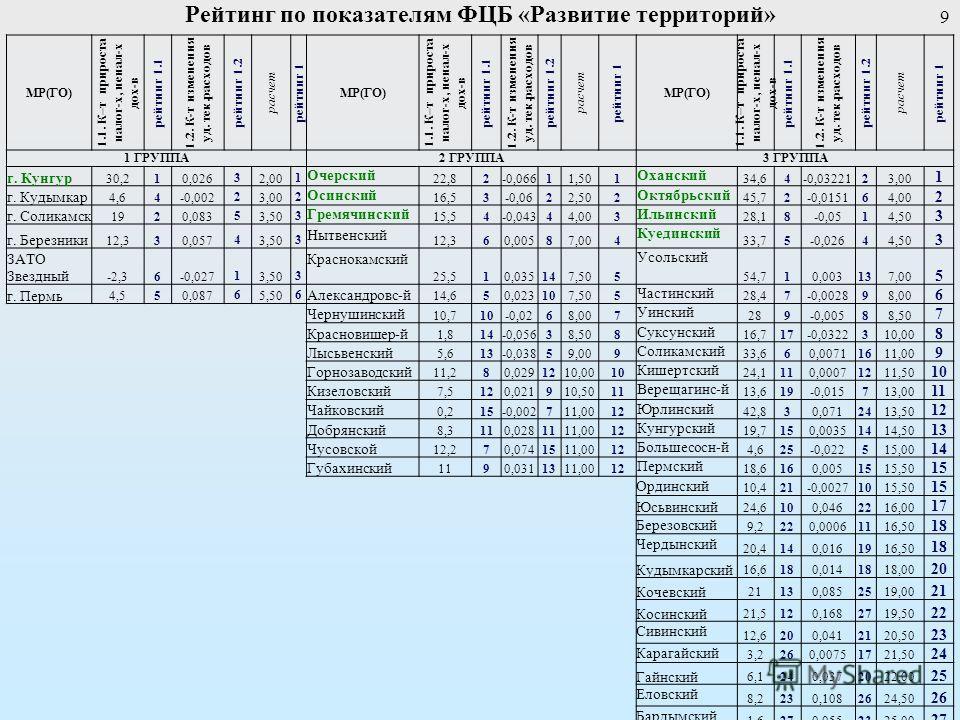Рейтинг по показателям ФЦБ «Развитие территорий» 9 МР(ГО) 1.1. К–т прироста налог-х, ненал-х дох-в рейтинг 1.1 1.2. К-т изменения уд. тек.расходов рейтинг 1.2 расчет рейтинг 1 МР(ГО) 1.1. К–т прироста налог-х, ненал-х дох-в рейтинг 1.1 1.2. К-т измен