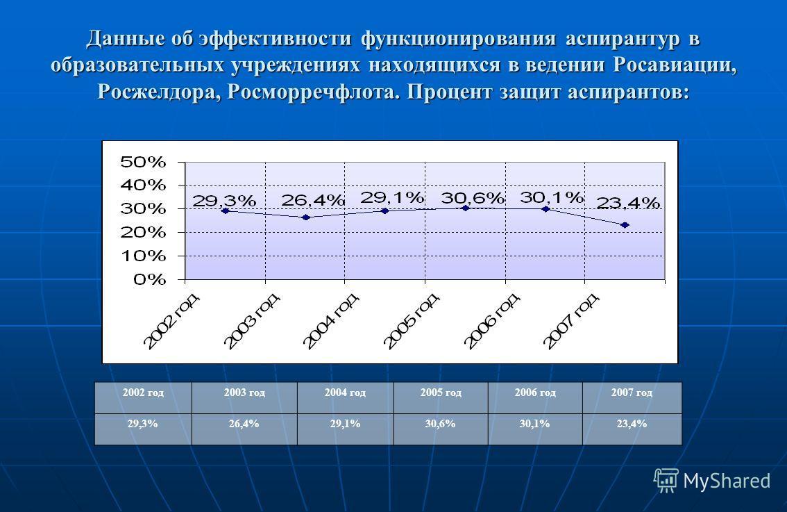 Данные об эффективности функционирования аспирантур в образовательных учреждениях находящихся в ведении Росавиации, Росжелдора, Росморречфлота. Процент защит аспирантов: 2002 год2003 год2004 год2005 год2006 год2007 год 29,3%26,4%29,1%30,6%30,1%23,4%