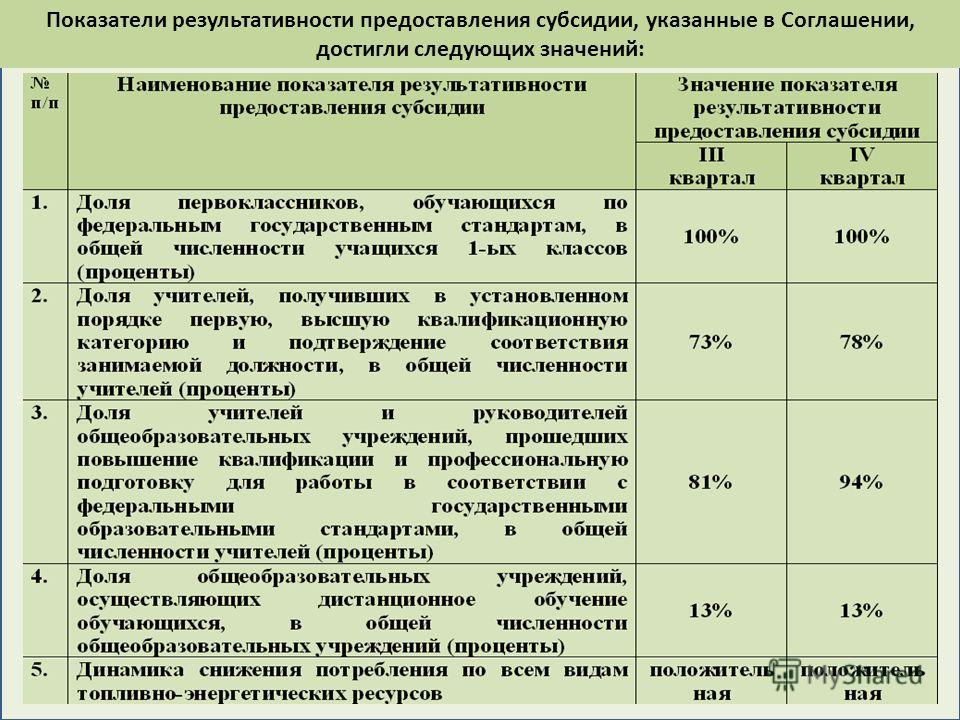 Показатели результативности предоставления субсидии, указанные в Соглашении, достигли следующих значений: