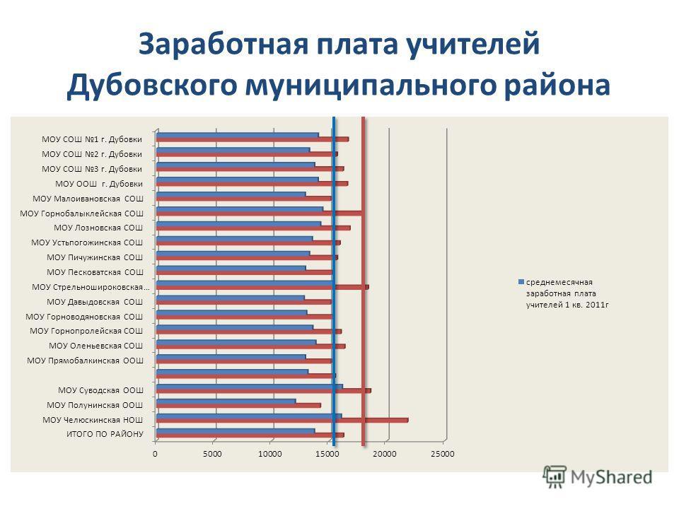Заработная плата учителей Дубовского муниципального района
