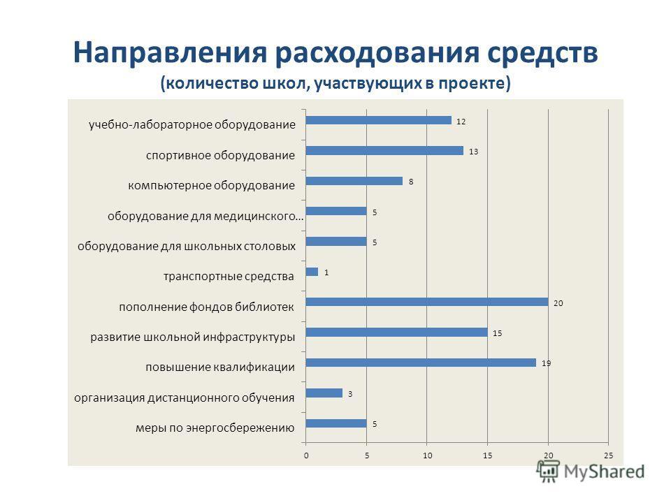 Направления расходования средств (количество школ, участвующих в проекте)