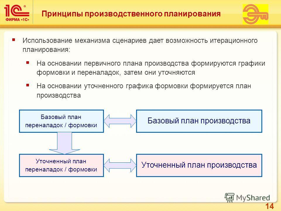 14 Принципы производственного планирования Использование механизма сценариев дает возможность итерационного планирования: На основании первичного плана производства формируются графики формовки и переналадок, затем они уточняются На основании уточнен