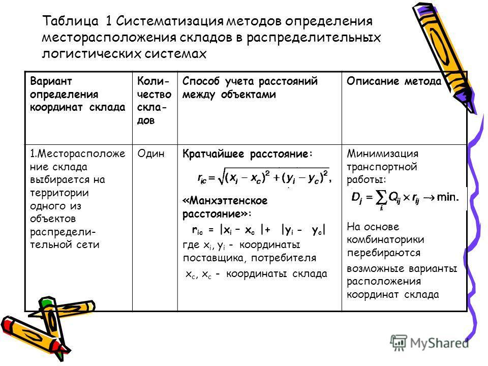 Таблица 1 Систематизация методов определения месторасположения складов в распределительных логистических системах Вариант определения координат склада Коли- чество скла- дов Способ учета расстояний между объектами Описание метода 1.Meстopacположе ние