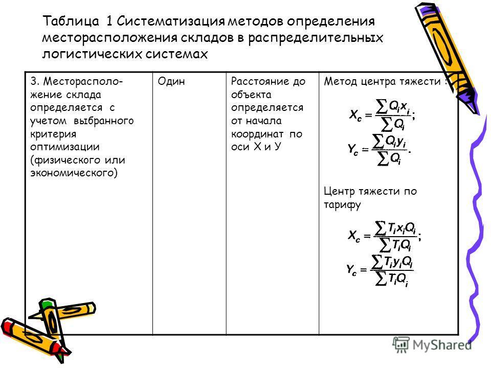 Таблица 1 Систематизация методов определения месторасположения складов в распределительных логистических системах 3. Meстopacполо- жение склада определяется с учетом выбранногo критерия оптимизации (физическoго или экономического) ОдинРасстояние до о