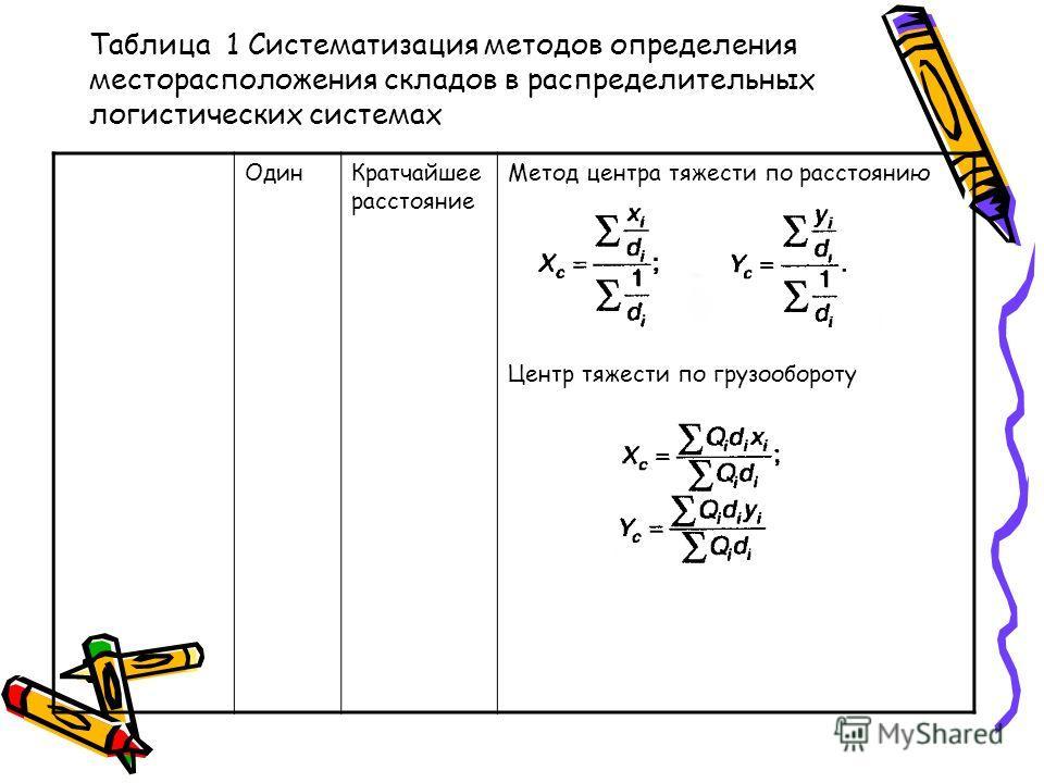 Таблица 1 Систематизация методов определения месторасположения складов в распределительных логистических системах ОдинКратчайшее расстояние Метод центра тяжести по расстоянию Центр тяжести по грузообороту
