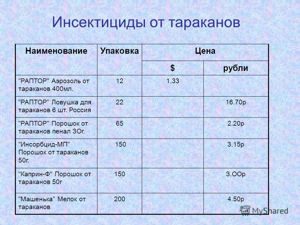 НаименованиеУпаковкаЦена $рубли